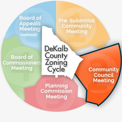 DeKalb County Community Council Meeting