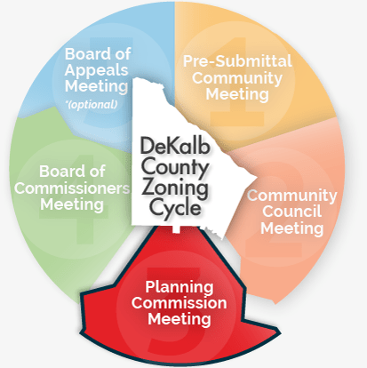 DeKalb County Planning Commission Meeting