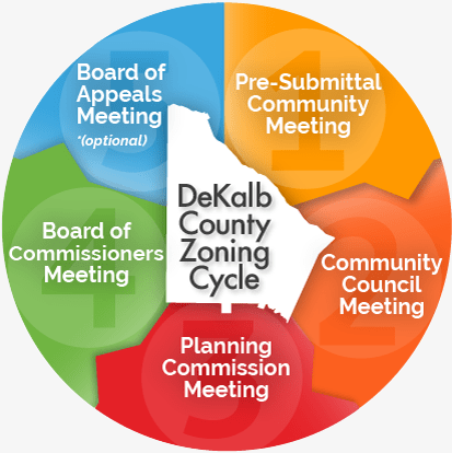 The DeKalb County Zoning Cycle includes 5 public meetings
