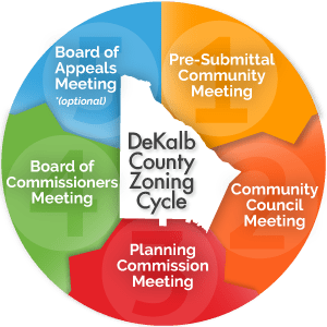 DeKalb County Zoning Process